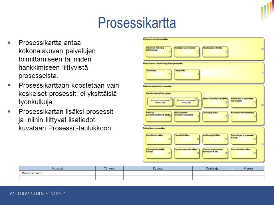  Prosessikartta antaa kokonaiskuvan palvelujen toimittamiseen tai niiden hankkimiseen liittyvistä prosesseista.
