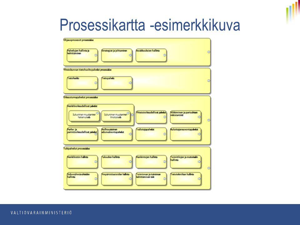 Prosessikartta -esimerkkikuva