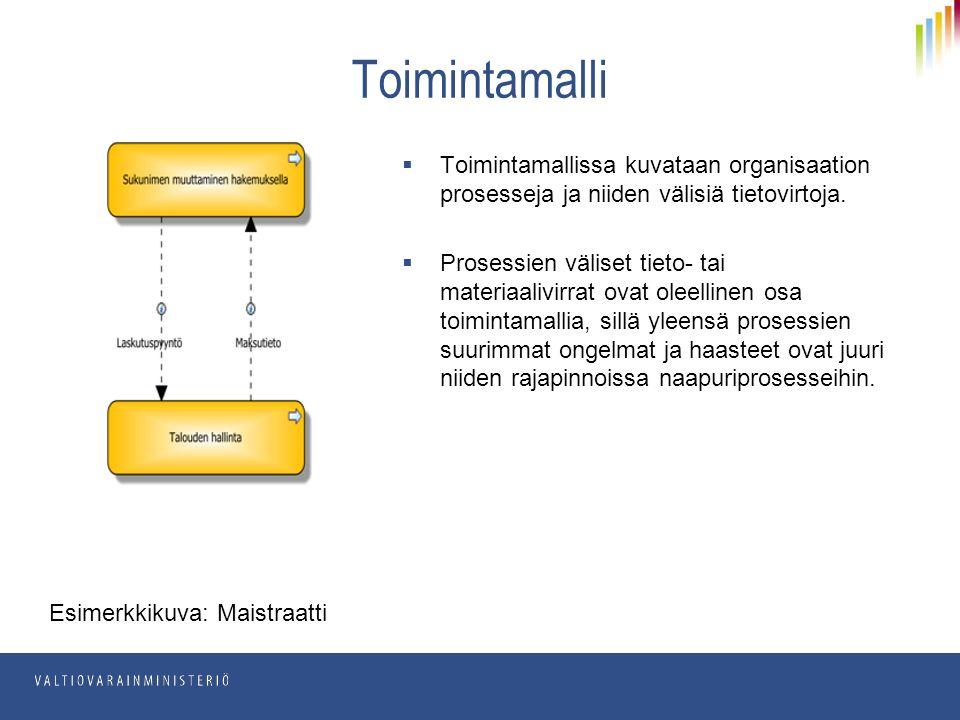  Toimintamallissa kuvataan organisaation prosesseja ja niiden välisiä tietovirtoja.