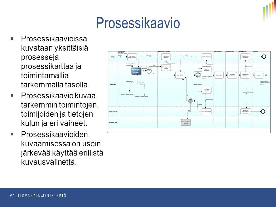  Prosessikaavioissa kuvataan yksittäisiä prosesseja prosessikarttaa ja toimintamallia tarkemmalla tasolla.