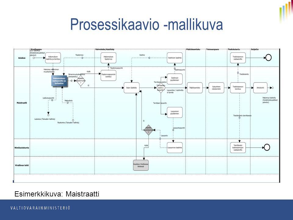 Prosessikaavio -mallikuva Esimerkkikuva: Maistraatti