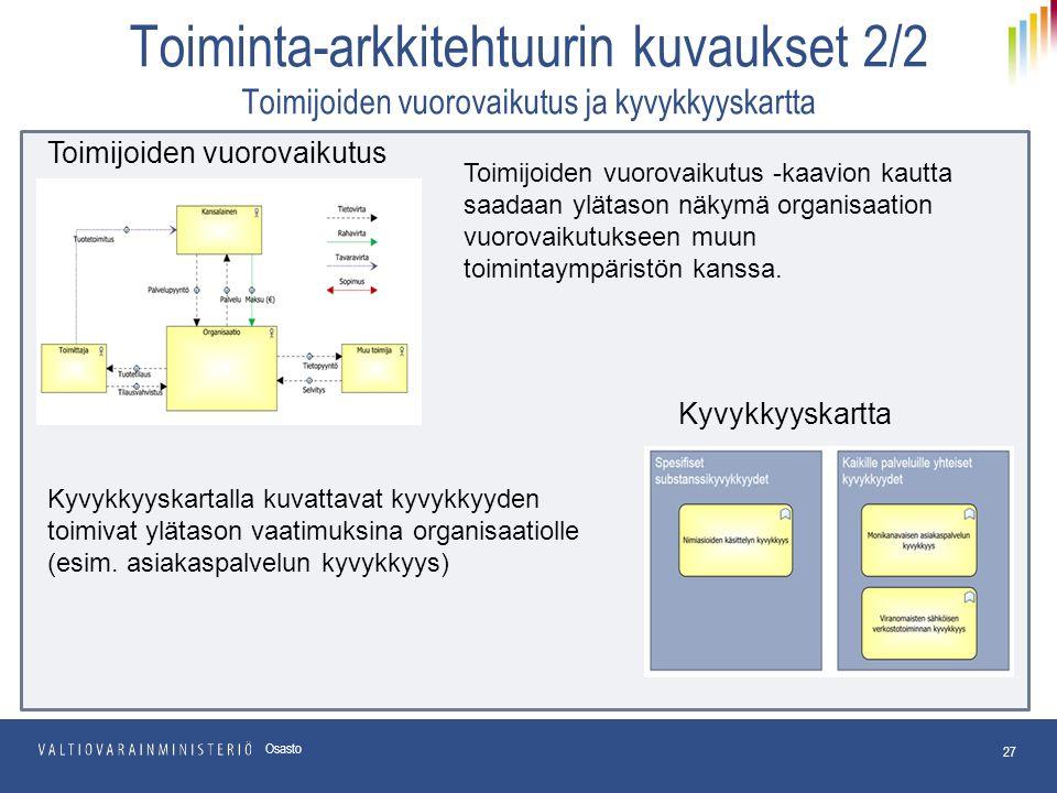 Toiminta-arkkitehtuurin kuvaukset 2/2 Toimijoiden vuorovaikutus ja kyvykkyyskartta 27 Osasto Toimijoiden vuorovaikutus Kyvykkyyskartta Toimijoiden vuorovaikutus -kaavion kautta saadaan ylätason näkymä organisaation vuorovaikutukseen muun toimintaympäristön kanssa.