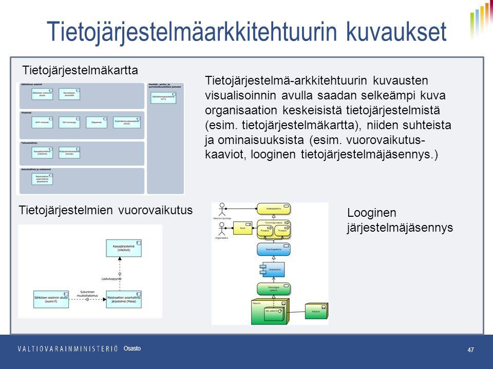 47 Osasto Tietojärjestelmäkartta Looginen järjestelmäjäsennys Tietojärjestelmä-arkkitehtuurin kuvausten visualisoinnin avulla saadan selkeämpi kuva organisaation keskeisistä tietojärjestelmistä (esim.