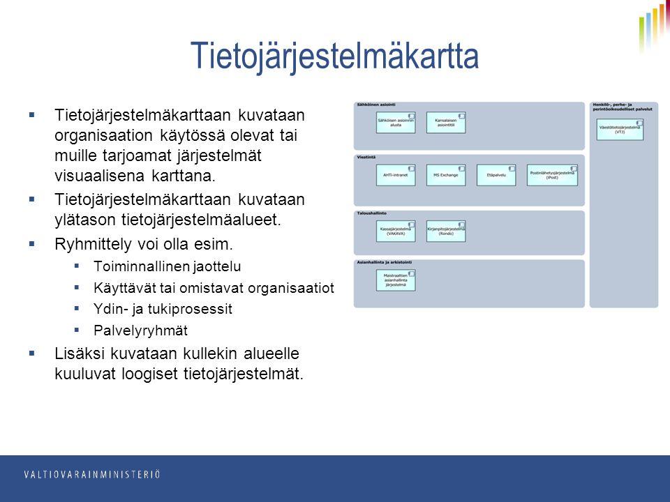  Tietojärjestelmäkarttaan kuvataan organisaation käytössä olevat tai muille tarjoamat järjestelmät visuaalisena karttana.