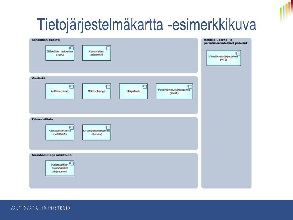 Tietojärjestelmäkartta -esimerkkikuva