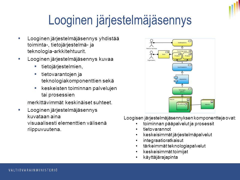  Looginen järjestelmäjäsennys yhdistää toiminta-, tietojärjestelmä- ja teknologia-arkkitehtuurit.