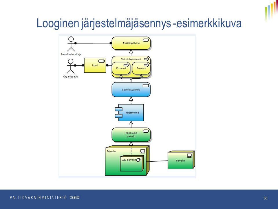 Looginen järjestelmäjäsennys -esimerkkikuva 53 Osasto