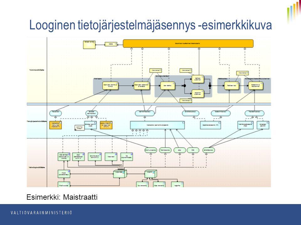 Looginen tietojärjestelmäjäsennys -esimerkkikuva Esimerkki: Maistraatti