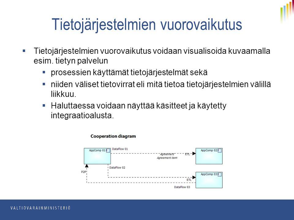  Tietojärjestelmien vuorovaikutus voidaan visualisoida kuvaamalla esim.