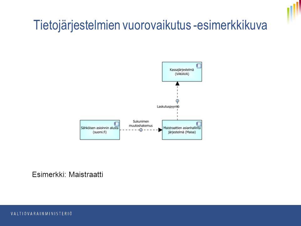 Tietojärjestelmien vuorovaikutus -esimerkkikuva Esimerkki: Maistraatti