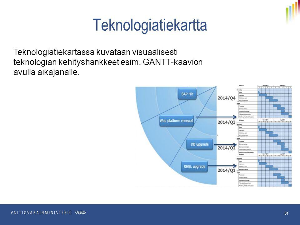 61 Osasto Teknologiatiekartassa kuvataan visuaalisesti teknologian kehityshankkeet esim.