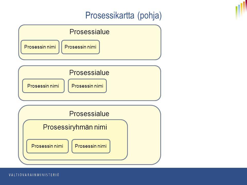 Prosessialue Prosessikartta (pohja) Prosessialue Prosessin nimi Prosessiryhmän nimi Prosessin nimi
