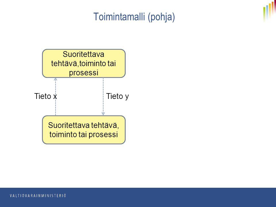 Toimintamalli (pohja) Suoritettava tehtävä,toiminto tai prosessi Tieto xTieto y