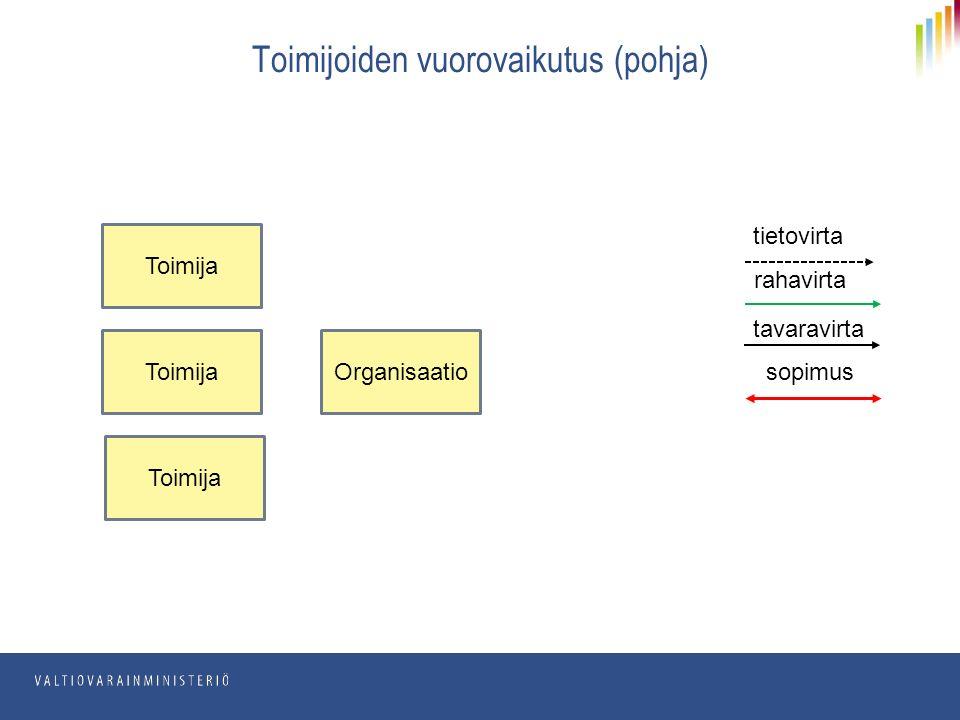 Toimijoiden vuorovaikutus (pohja) Toimija rahavirta tietovirta tavaravirta sopimus Organisaatio