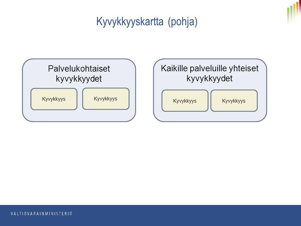 Kyvykkyyskartta (pohja) Palvelukohtaiset kyvykkyydet Kyvykkyys Kaikille palveluille yhteiset kyvykkyydet Kyvykkyys