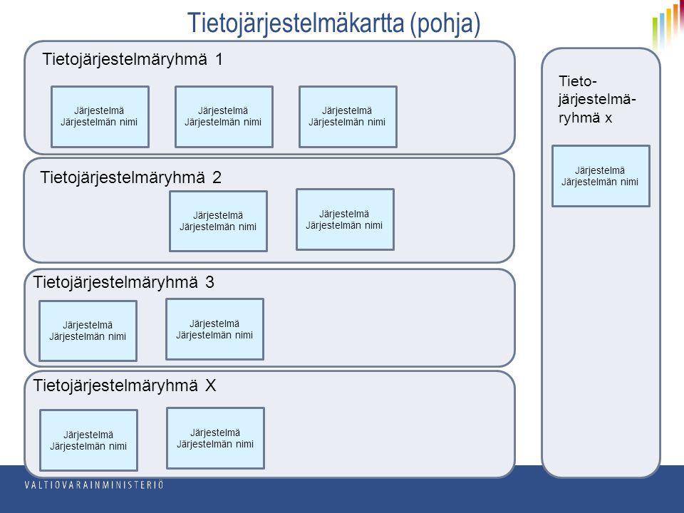 Tietojärjestelmäryhmä 1 Tietojärjestelmäryhmä 2 Tietojärjestelmäryhmä 3 Tietojärjestelmäryhmä X Tieto- järjestelmä- ryhmä x Järjestelmä Järjestelmän nimi Järjestelmä Järjestelmän nimi Järjestelmä Järjestelmän nimi Järjestelmä Järjestelmän nimi Järjestelmä Järjestelmän nimi Järjestelmä Järjestelmän nimi Järjestelmä Järjestelmän nimi Järjestelmä Järjestelmän nimi Järjestelmä Järjestelmän nimi Järjestelmä Järjestelmän nimi Tietojärjestelmäkartta (pohja)