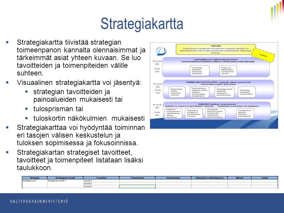  Strategiakartta tiivistää strategian toimeenpanon kannalta olennaisimmat ja tärkeimmät asiat yhteen kuvaan.