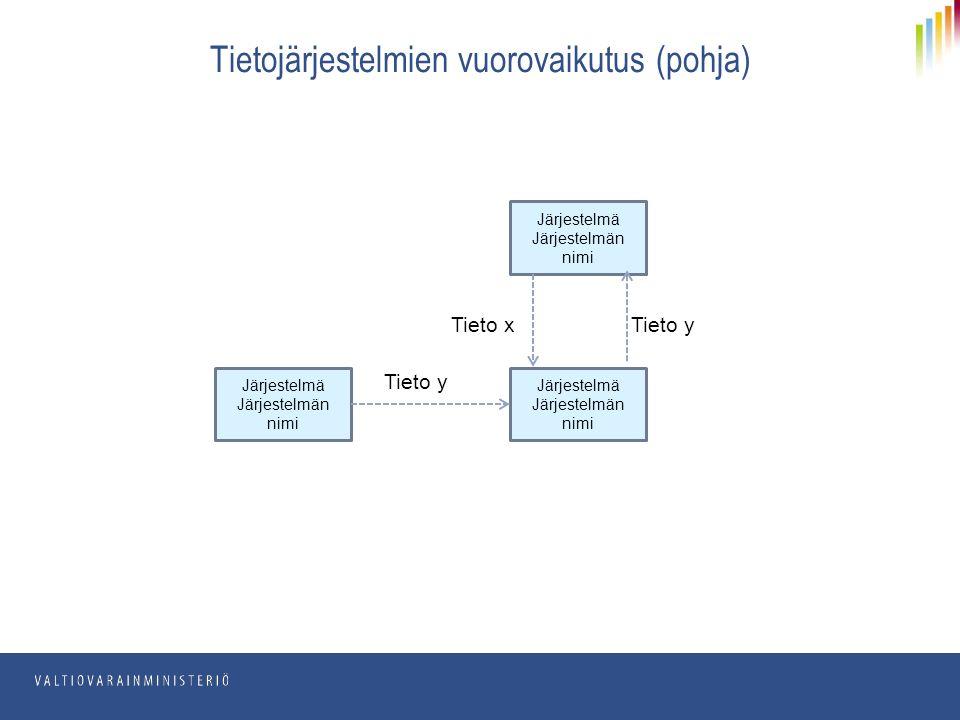 Tietojärjestelmien vuorovaikutus (pohja) Järjestelmä Järjestelmän nimi Järjestelmä Järjestelmän nimi Järjestelmä Järjestelmän nimi Tieto y Tieto x Tieto y
