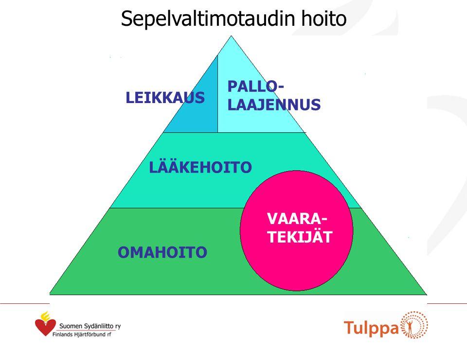 VAARA- TEKIJÄT OMAHOITO LÄÄKEHOITO PALLO- LAAJENNUS LEIKKAUS Sepelvaltimotaudin hoito