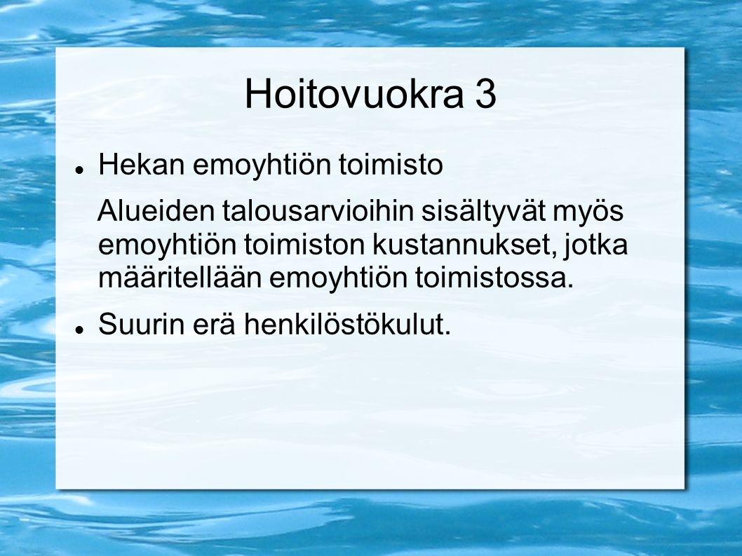 Hoitovuokra 3 Hekan emoyhtiön toimisto Alueiden talousarvioihin sisältyvät myös emoyhtiön toimiston kustannukset, jotka määritellään emoyhtiön toimistossa.