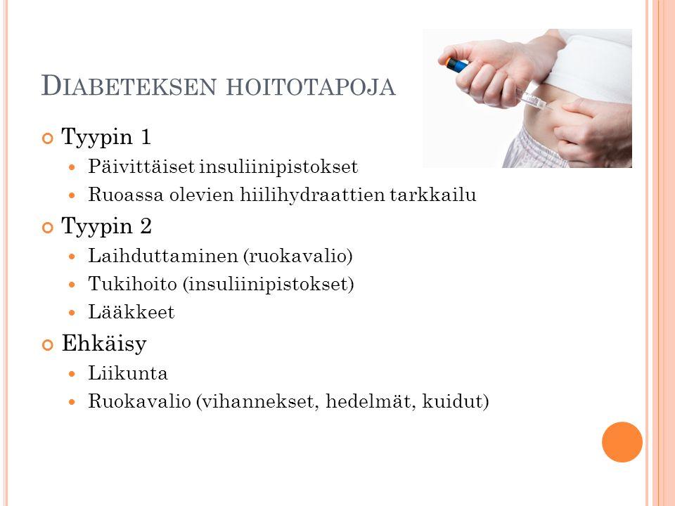 D IABETEKSEN HOITOTAPOJA Tyypin 1 Päivittäiset insuliinipistokset Ruoassa olevien hiilihydraattien tarkkailu Tyypin 2 Laihduttaminen (ruokavalio) Tukihoito (insuliinipistokset) Lääkkeet Ehkäisy Liikunta Ruokavalio (vihannekset, hedelmät, kuidut)