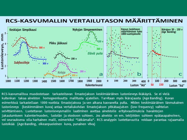RCS-kasvumallissa muodostetaan tarkasteltavan ilmastojakson keskimääräinen lustonleveys-ikäkäyrä.