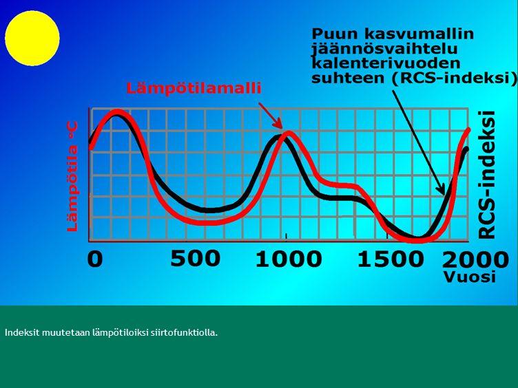 Indeksit muutetaan lämpötiloiksi siirtofunktiolla.