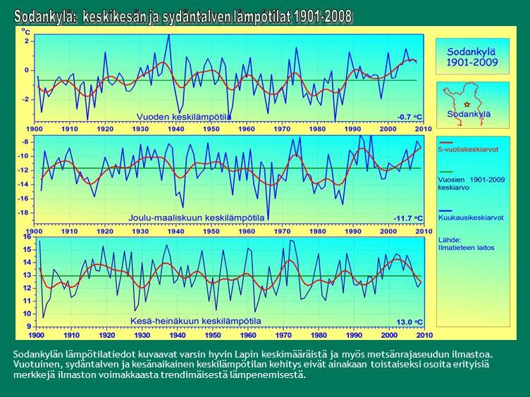 Sodankylän lämpötilatiedot kuvaavat varsin hyvin Lapin keskimääräistä ja myös metsänrajaseudun ilmastoa.