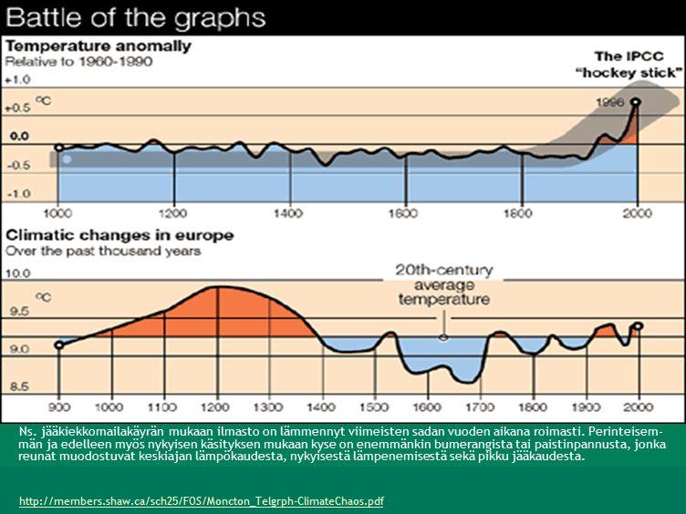 http://members.shaw.ca/sch25/FOS/Moncton_Telgrph-ClimateChaos.pdf Ns.