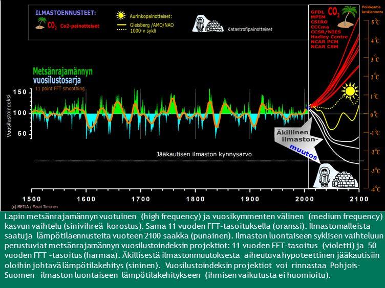 Lapin metsänrajamännyn vuotuinen (high frequency) ja vuosikymmenten välinen (medium frequency) kasvun vaihtelu (sinivihreä korostus).