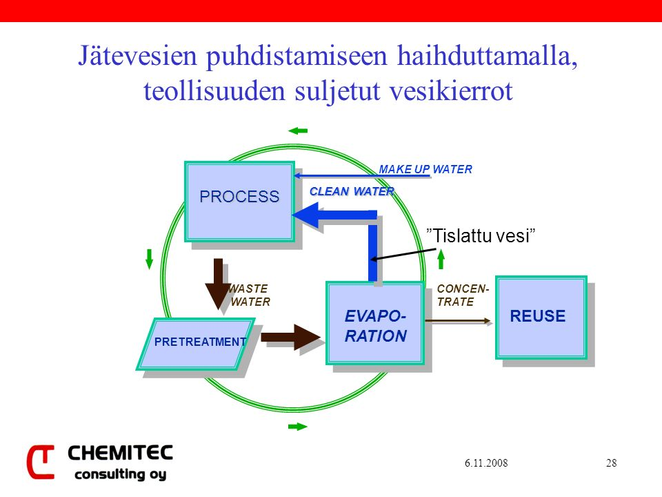 Jätevesien puhdistamiseen haihduttamalla, teollisuuden suljetut vesikierrot PRETREATMENT EVAPO- RATION REUSE PROCESS WASTE WATER CONCEN- TRATE CLEAN WATER MAKE UP WATER Tislattu vesi