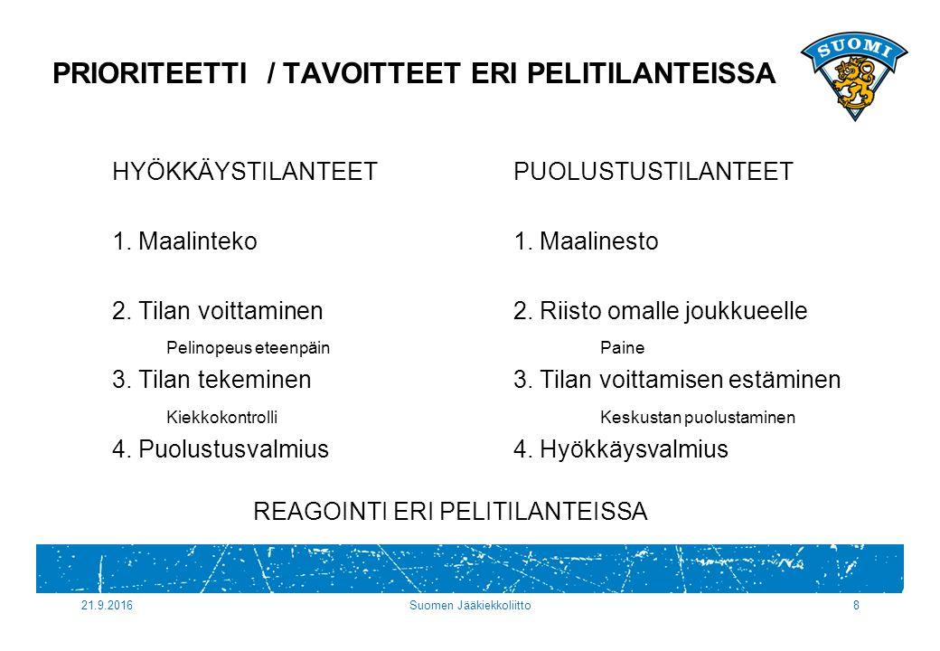 21.9.2016Suomen Jääkiekkoliitto8 PRIORITEETTI / TAVOITTEET ERI PELITILANTEISSA HYÖKKÄYSTILANTEETPUOLUSTUSTILANTEET 1.