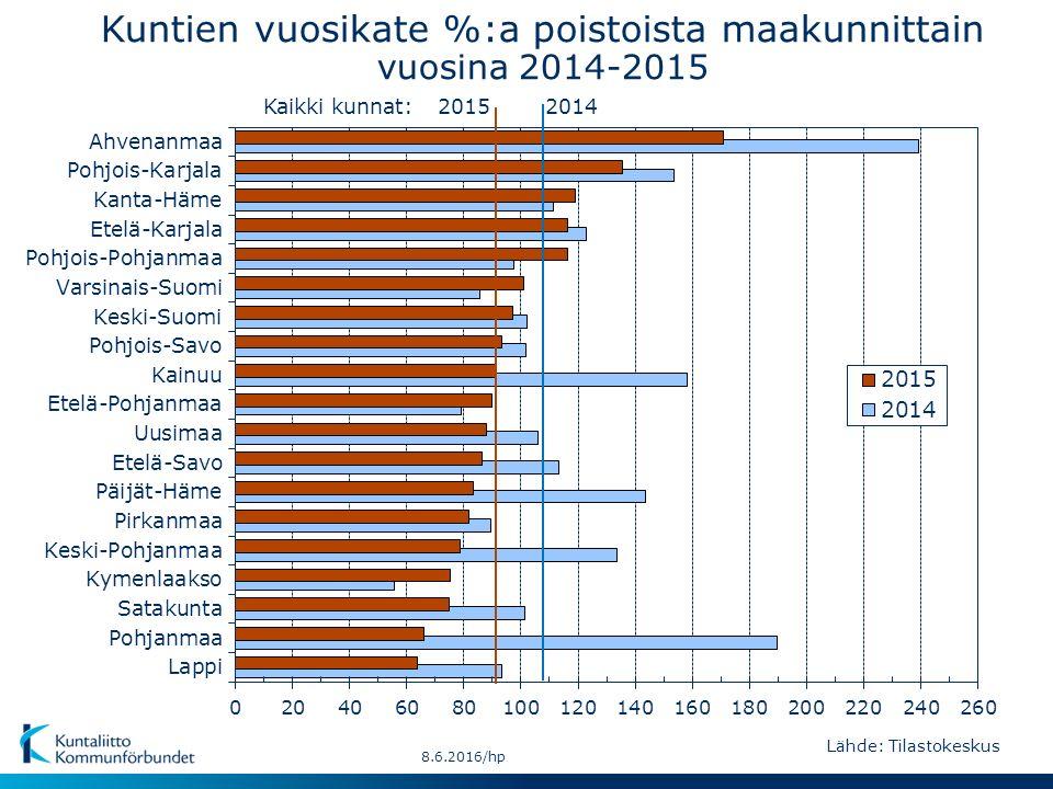 20152014Kaikki kunnat: Kuntien vuosikate %:a poistoista maakunnittain vuosina 2014-2015 Lähde: Tilastokeskus 8.6.2016/hp