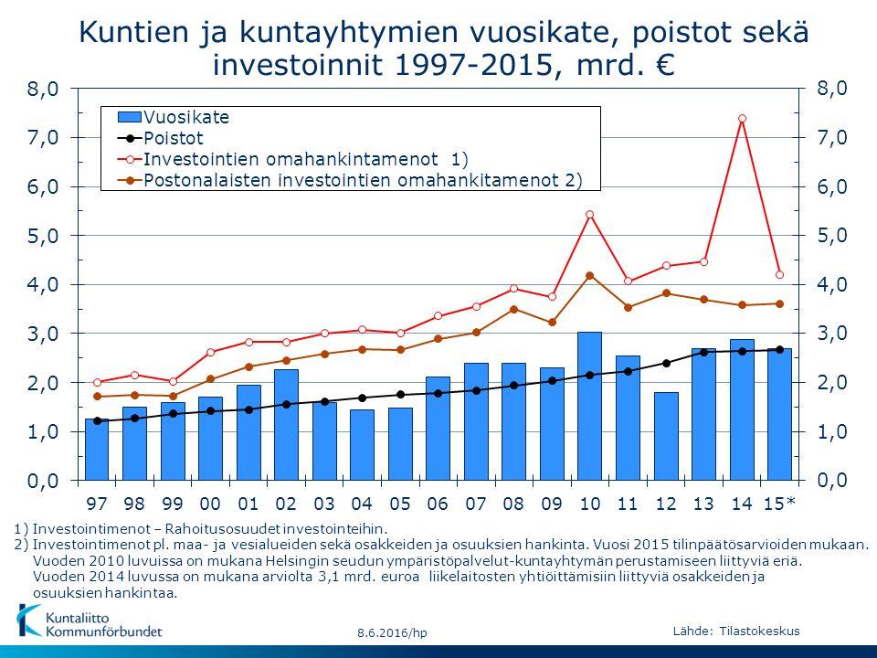 Kuntien ja kuntayhtymien vuosikate, poistot sekä investoinnit 1997-2015, mrd.