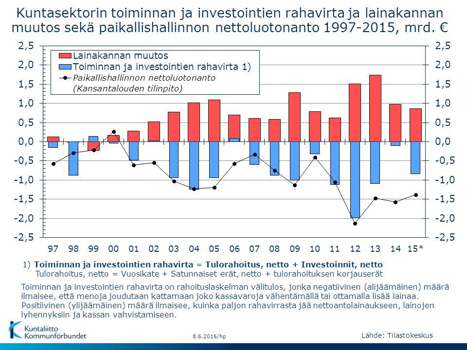 Lähde: Tilastokeskus 8.6.2016/hp Kuntasektorin toiminnan ja investointien rahavirta ja lainakannan muutos sekä paikallishallinnon nettoluotonanto 1997-2015, mrd.