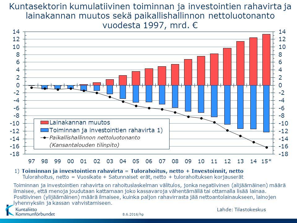 Lähde: Tilastokeskus 8.6.2016/hp Kuntasektorin kumulatiivinen toiminnan ja investointien rahavirta ja lainakannan muutos sekä paikallishallinnon nettoluotonanto vuodesta 1997, mrd.