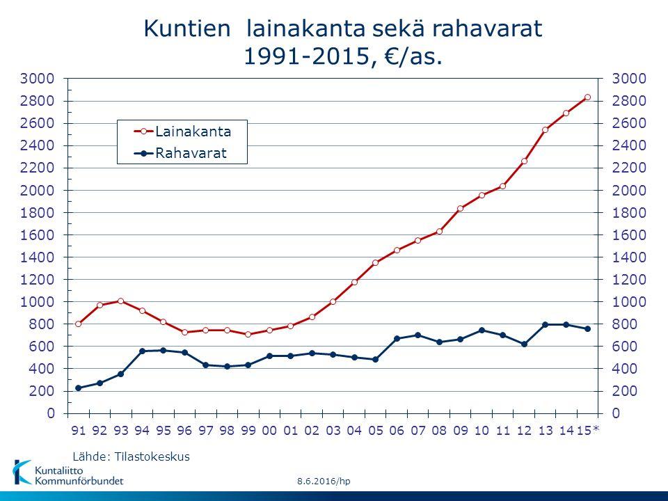 Kuntien lainakanta sekä rahavarat 1991-2015, €/as. Lähde: Tilastokeskus 8.6.2016/hp