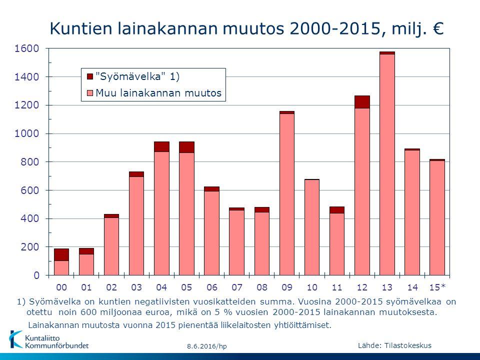 Kuntien lainakannan muutos 2000-2015, milj.