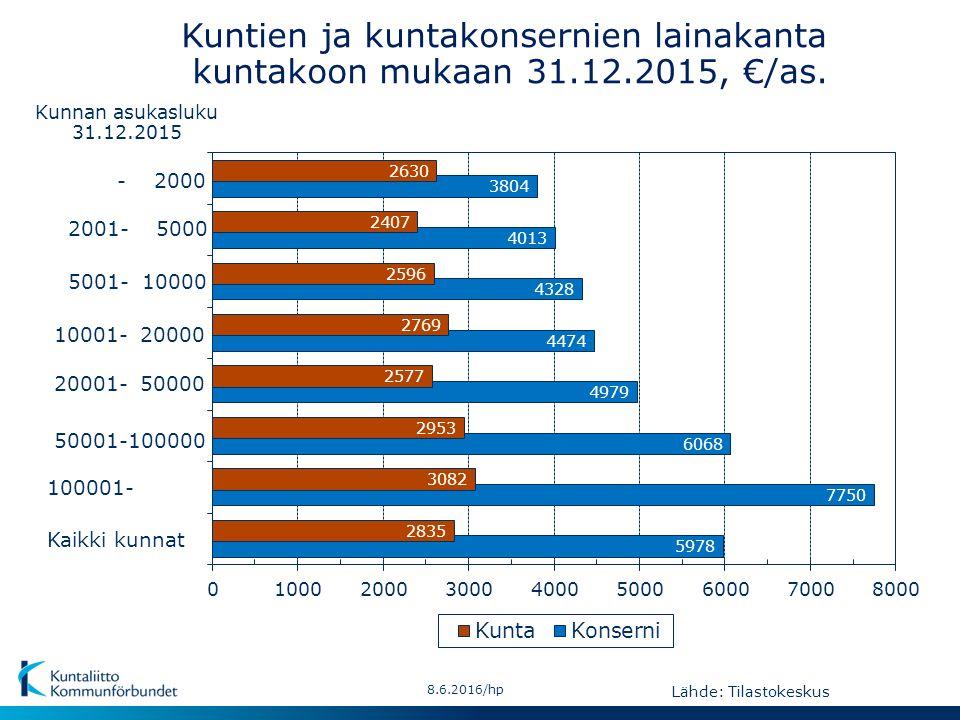 - 2000 Kaikki kunnat 50001-100000 10001- 20000 2001- 5000 20001- 50000 100001- 5001- 10000 Kunnan asukasluku 31.12.2015 Lähde: Tilastokeskus 8.6.2016/hp Kuntien ja kuntakonsernien lainakanta kuntakoon mukaan 31.12.2015, €/as.