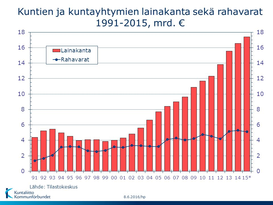 Kuntien ja kuntayhtymien lainakanta sekä rahavarat 1991-2015, mrd.