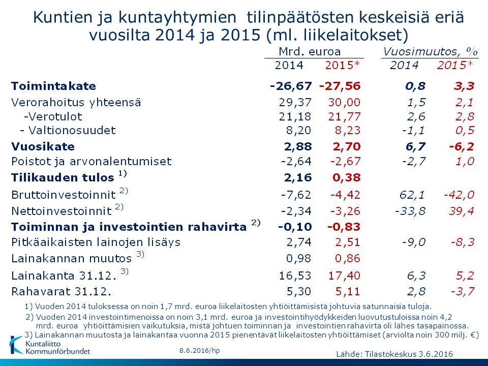 Kuntien ja kuntayhtymien tilinpäätösten keskeisiä eriä vuosilta 2014 ja 2015 (ml.