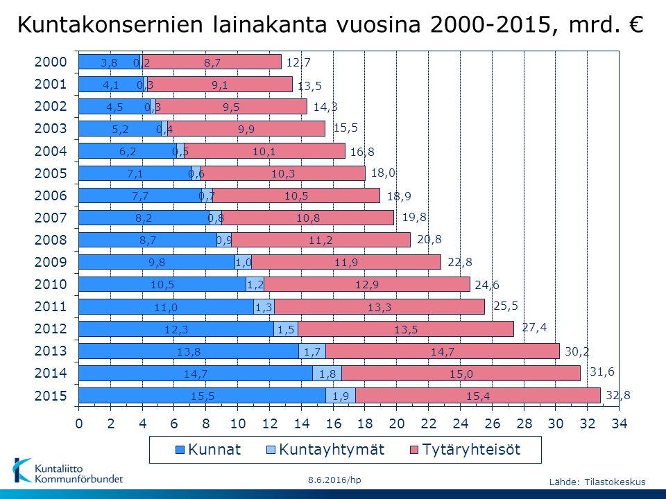 Kuntakonsernien lainakanta vuosina 2000-2015, mrd.