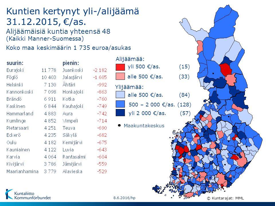 8.6.2016/hp Kuntien kertynyt yli-/alijäämä 31.12.2015, €/as.