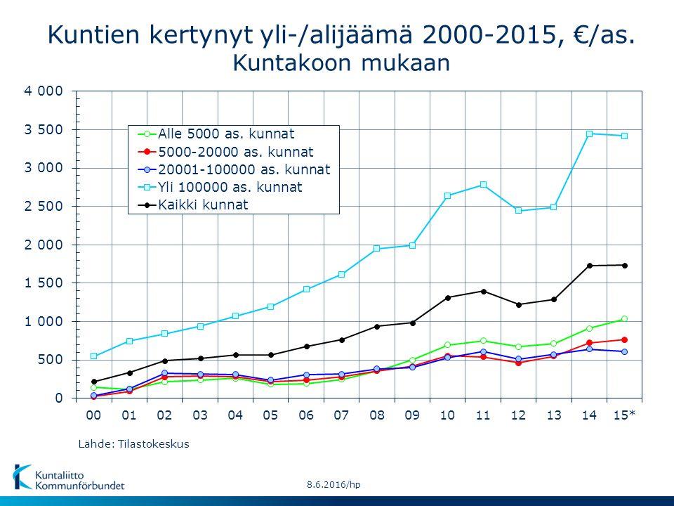 Kuntien kertynyt yli-/alijäämä 2000-2015, €/as. Kuntakoon mukaan Lähde: Tilastokeskus 8.6.2016/hp