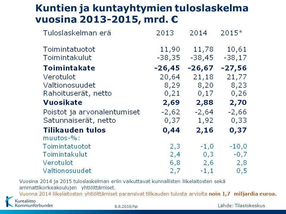 Kuntien ja kuntayhtymien tuloslaskelma vuosina 2013-2015, mrd.
