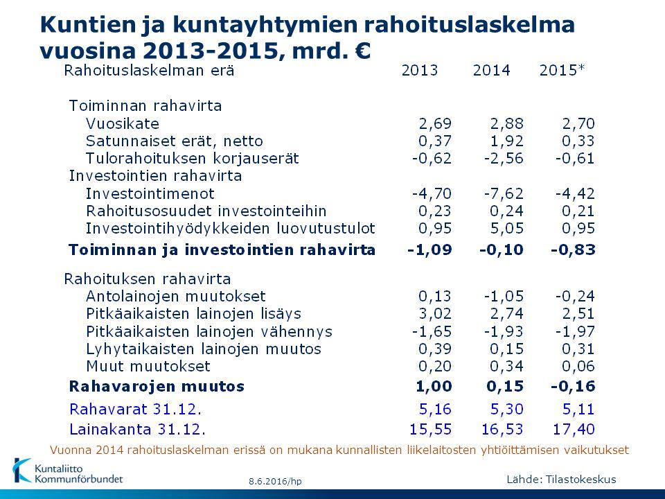 Kuntien ja kuntayhtymien rahoituslaskelma vuosina 2013-2015, mrd.