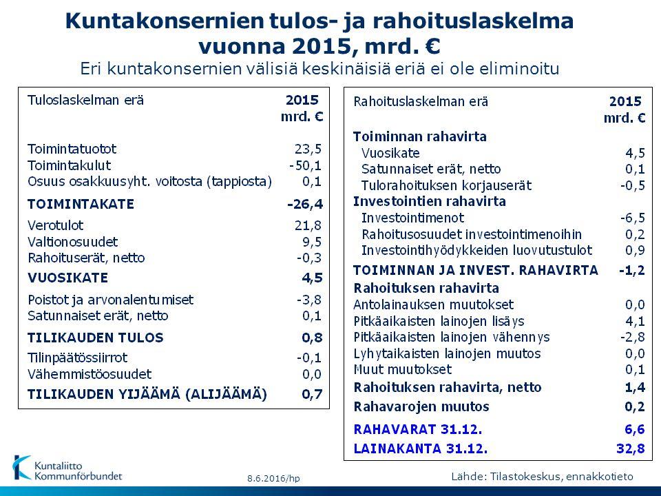 Kuntakonsernien tulos- ja rahoituslaskelma vuonna 2015, mrd.