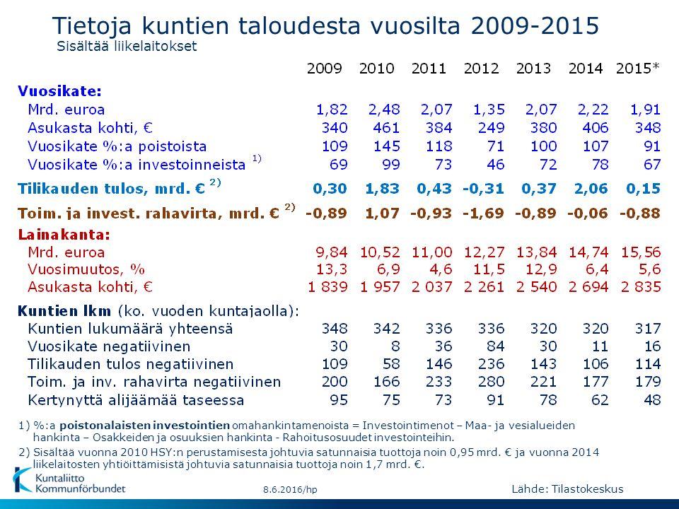 Tietoja kuntien taloudesta vuosilta 2009-2015 Sisältää liikelaitokset 8.6.2016/hp 2) Sisältää vuonna 2010 HSY:n perustamisesta johtuvia satunnaisia tuottoja noin 0,95 mrd.