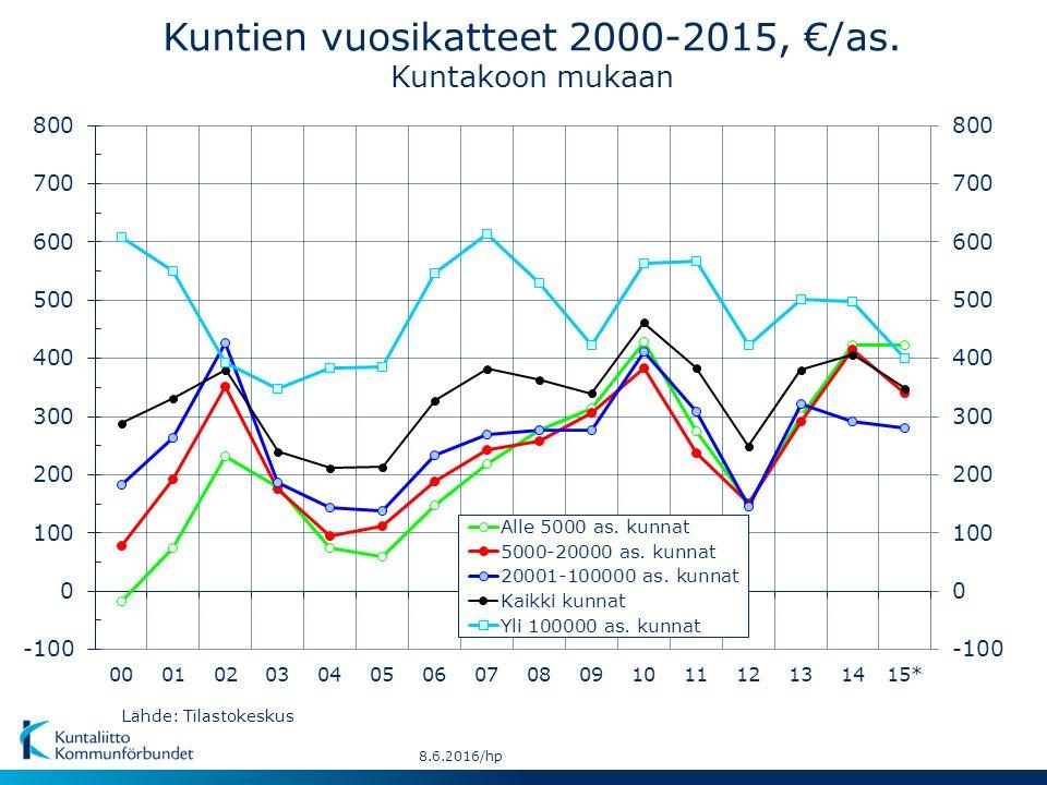 Kuntien vuosikatteet 2000-2015, €/as. Kuntakoon mukaan Lähde: Tilastokeskus 8.6.2016/hp