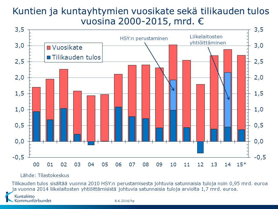 Kuntien ja kuntayhtymien vuosikate sekä tilikauden tulos vuosina 2000-2015, mrd.